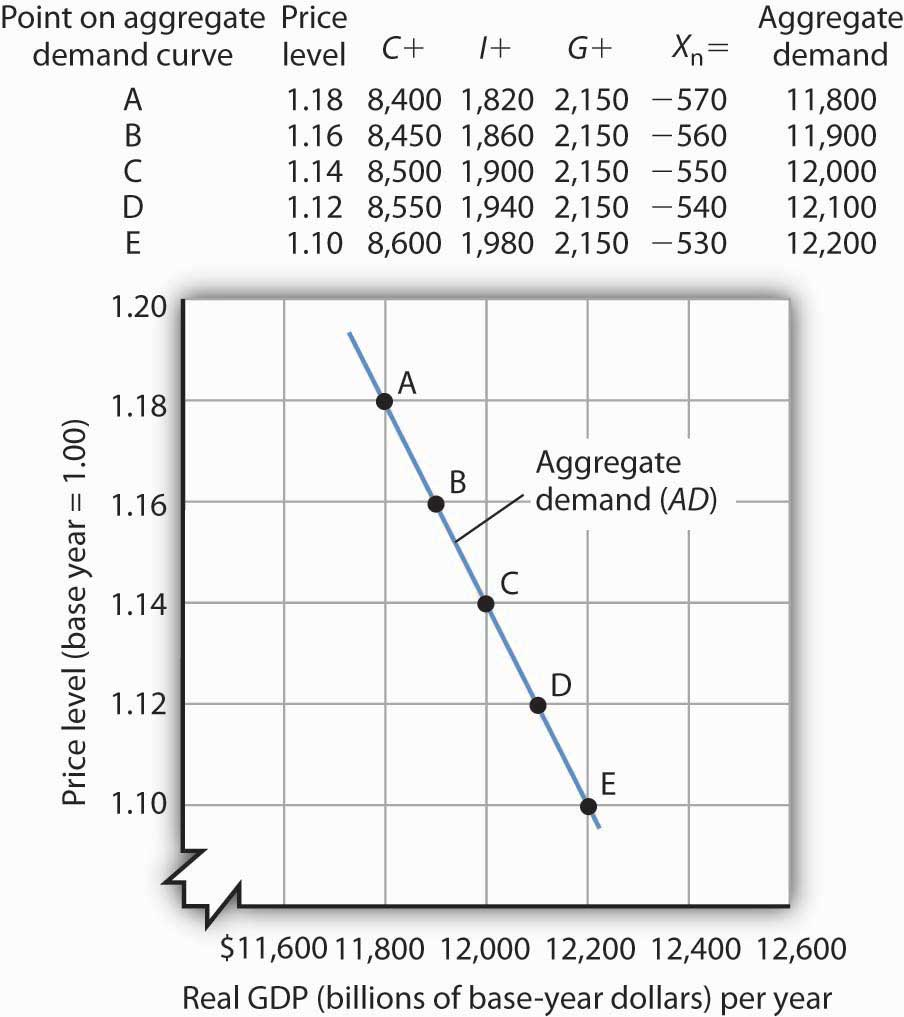 the aggregate demand curve portrays relationship between price level and real gdp