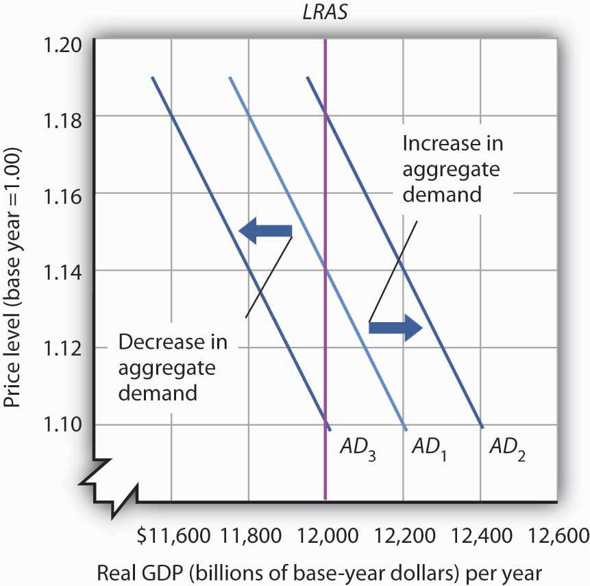 Graph depicting the long-run aggregate supply curve as a straight line. It also shows three downward-sloping demand curves, demonstrating that a decrease or an increase in the aggregate demand causes the demand curve to shift.