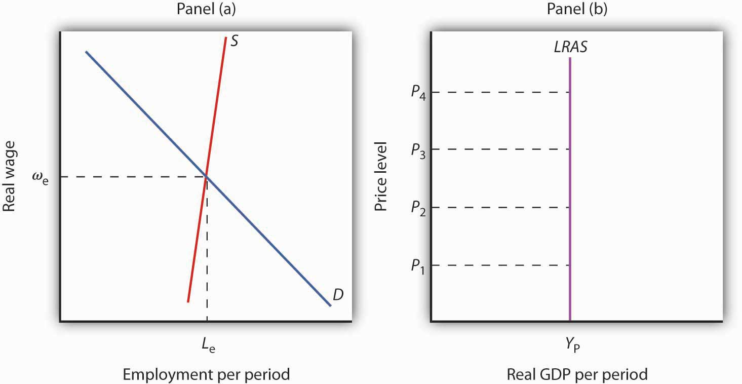 Two graphs. The first shows the intersection of a supply and demand curve at the equilibrium point. This point is shown as the position on the second graph for the long-run aggregate supply curve.