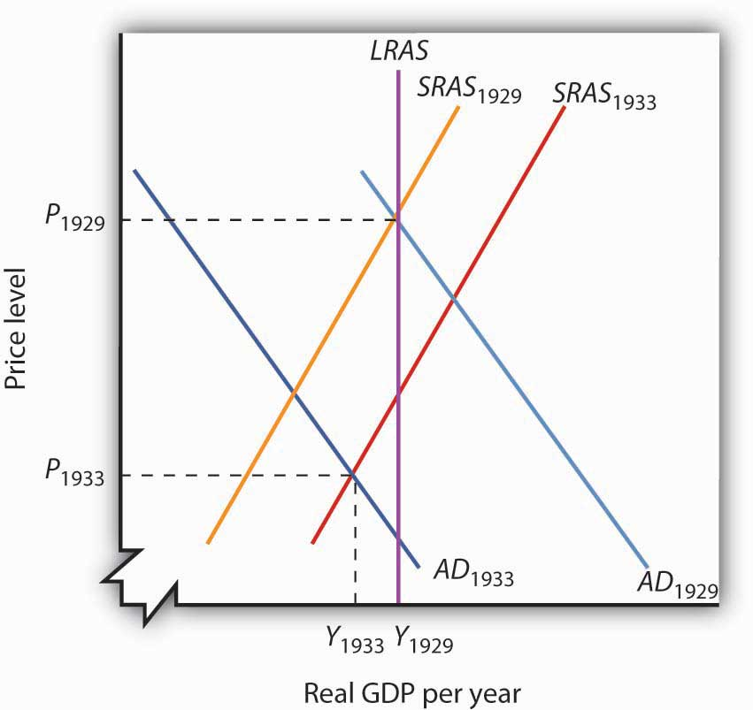 Recessionary And Inflationary Gaps And Long Run Macroeconomic