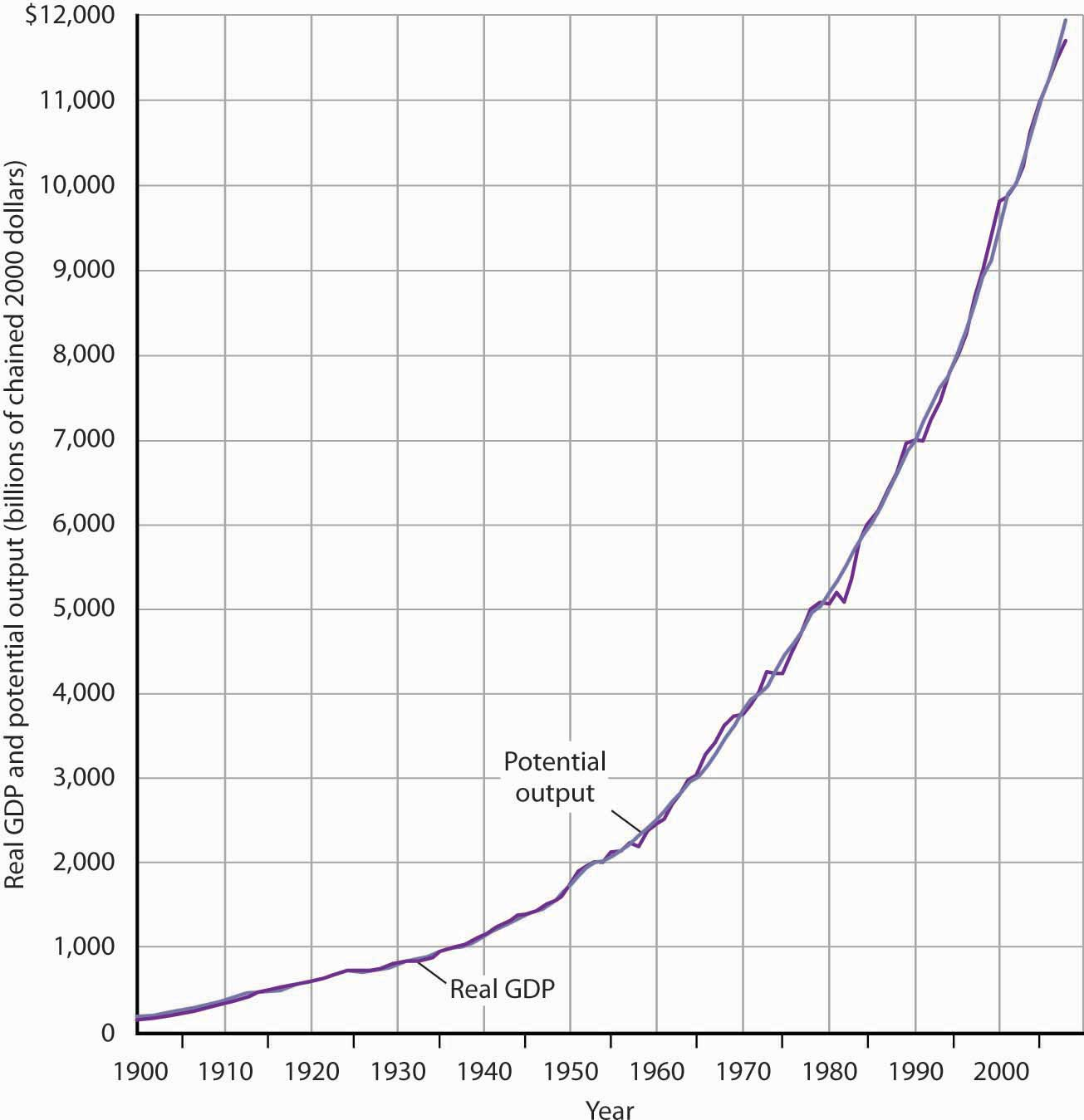 Line graph showing the rise of Real GDP from 1900 to 2008.