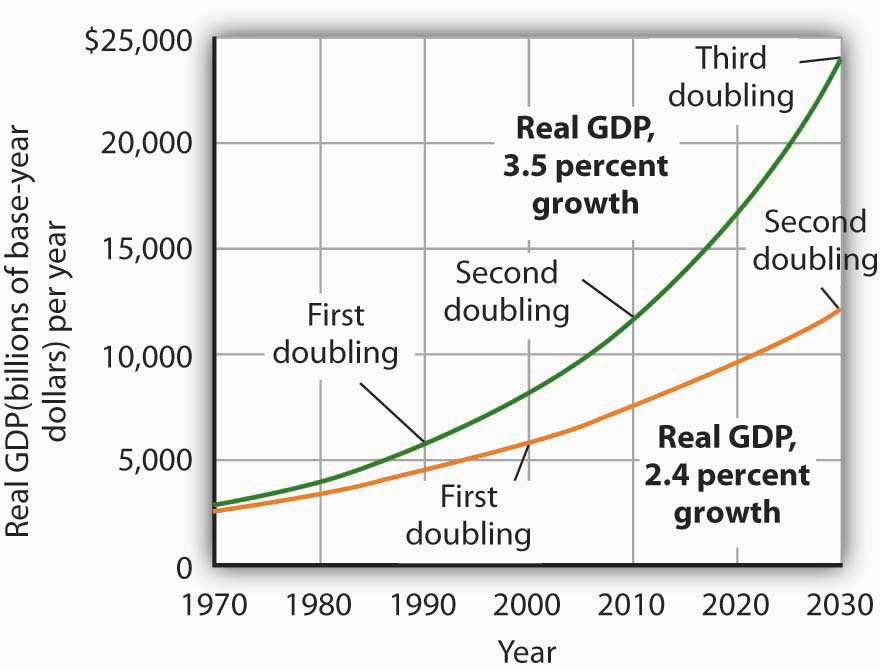 Graph showing the rise of Real GDP from 1970 to 2030.