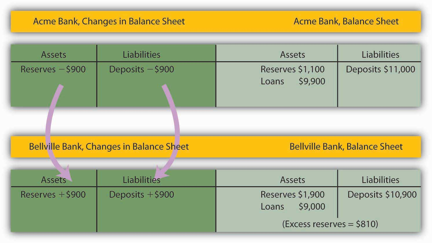 Chart showing the changes in balances when a customer from Acme bank pays someone who deposits their check at Bellville Bank. Shows that Acme bank loses $900 of assets that become assets for Bellville bank.