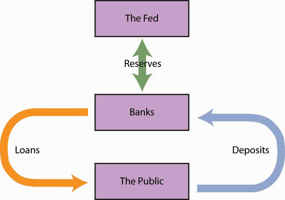 describe the federal reserve system and The federal reserve system just as congress and the president control fiscal policy, the federal reserve system dominates monetary.