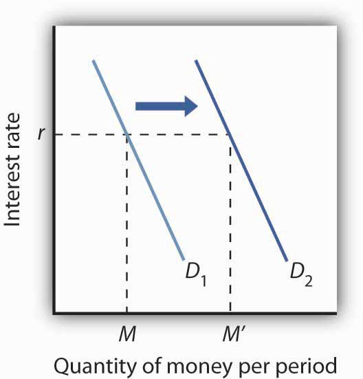 Graph showing interest rate on the y-axis and the quantity of money per period on the x-axis. The demand curve shifts to the right.