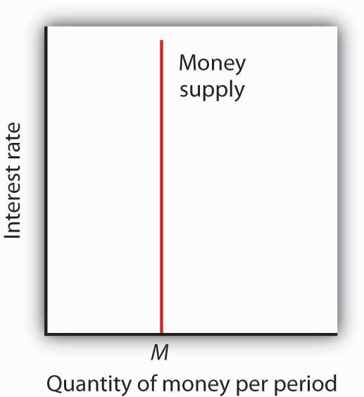 literature regarding money supply and interest rates Impact of interest rate, inflation and money supply on exchange rate volatility in pakistan  money supply and interest.