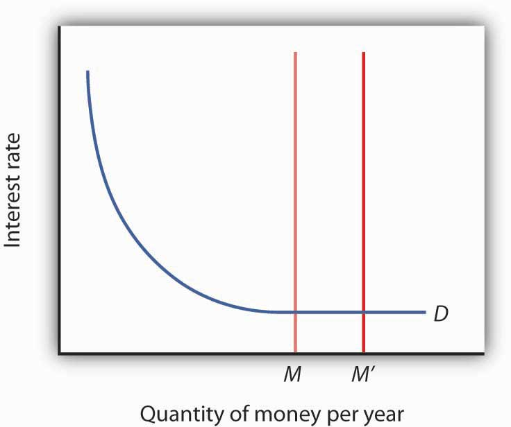 Graph shows the interest rate on the y-axis and quantity of money per year on the x-axis. The demand curve curves downward and the money supply is a straight, vertical, line that shifts to the right.