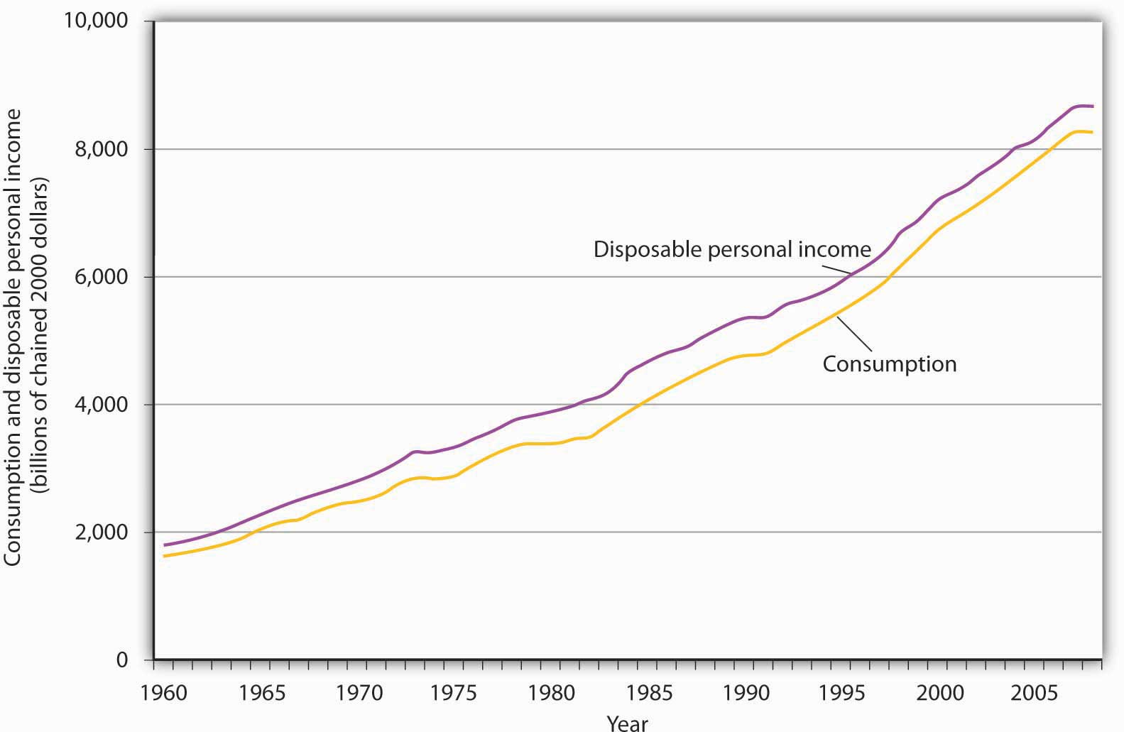 income expenditure and consumerism A database on household consumption levels and patterns in developing countries, providing detailed data on household expenditure according to the coicop classification.