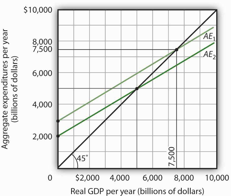 Consumption And The Aggregate Expenditures Model