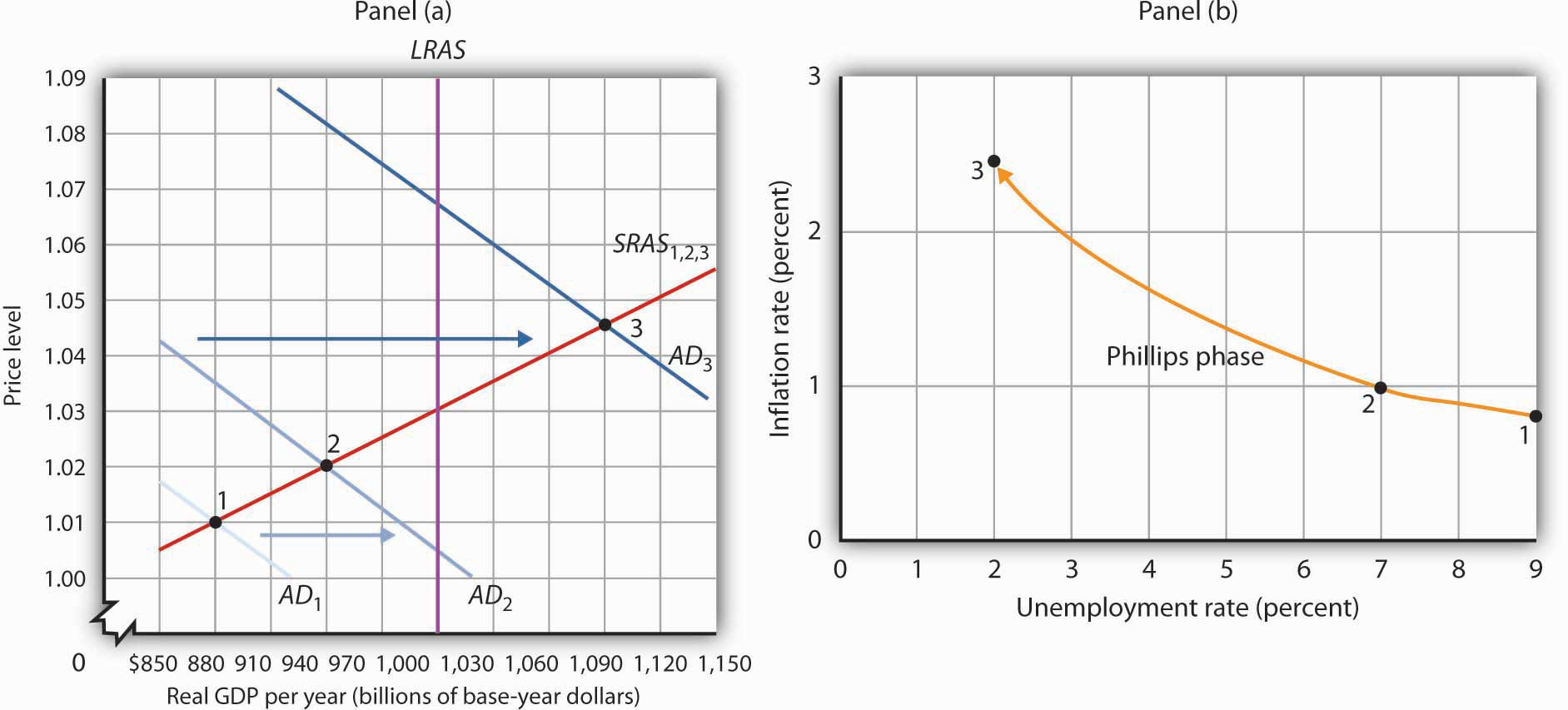 Explaining inflationunemployment relationships in aggregate demand pushing real gdp and the price level up along the short run aggregate supply curve sras 123 the result is rising inflation pooptronica Choice Image