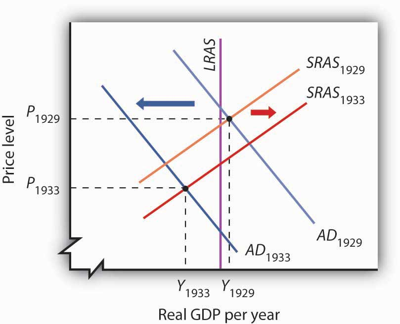 an analysis of the effects of keynesian economics and reaganomics in the united states Supply-side is the opposite of keynesian theory which states that demand is the  primary driving force its fiscal policy focuses on consumers.
