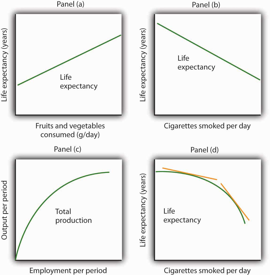 Appendix a graphs in economics we often use graphs without numbers to suggest the nature of relationships between variables the graphs in the four panels correspond to the relationships robcynllc Choice Image