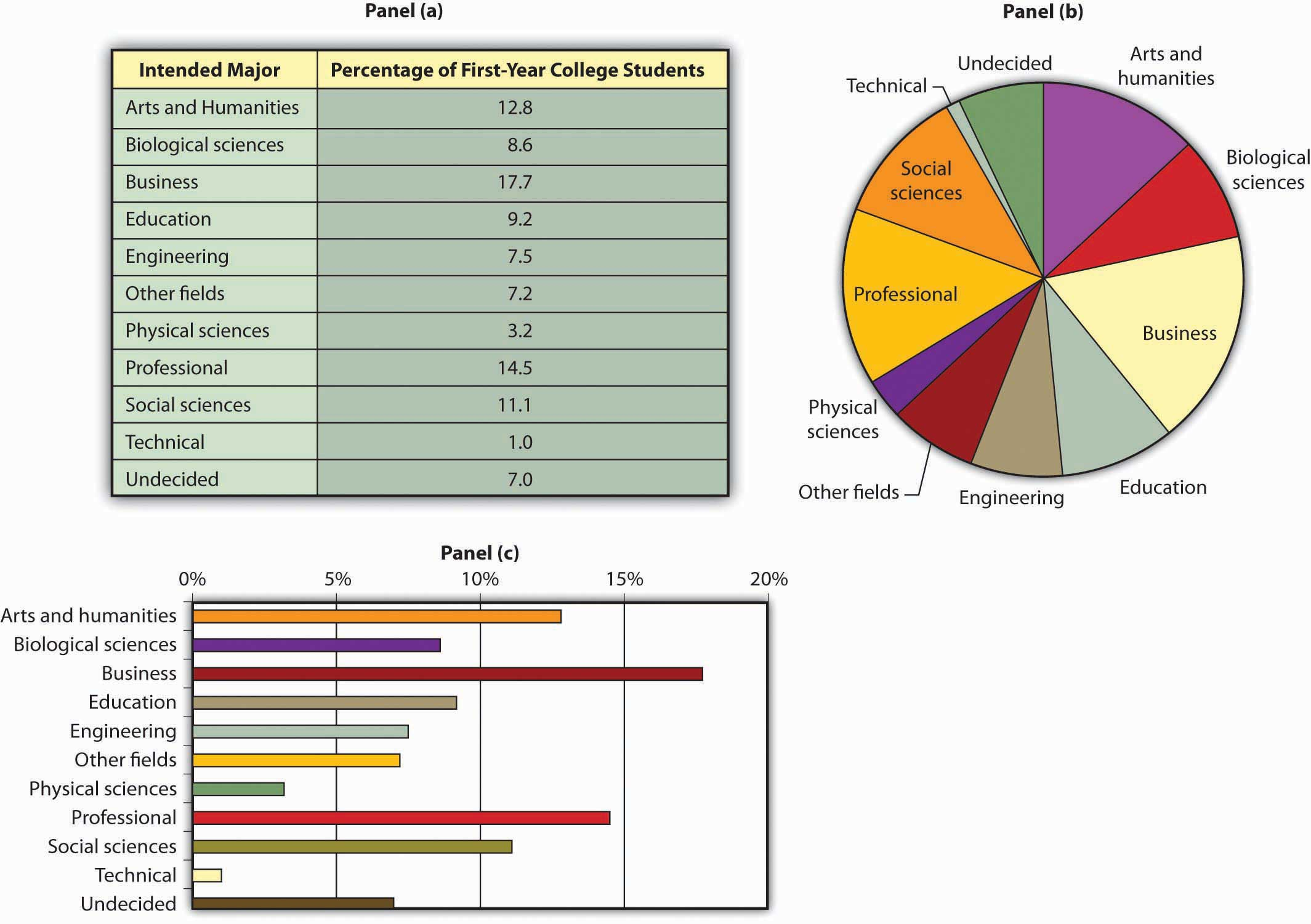 Using graphs and charts to show values of variables descriptive charts nvjuhfo Images