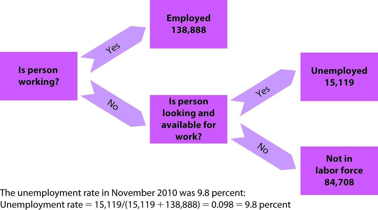 Macroeconomics: Unemployment