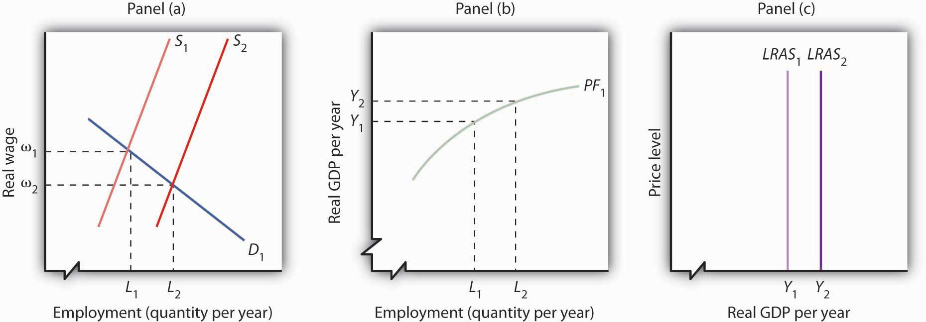 An Increase In The Supply Of Labor Shifts The Supply Curve In Panel (a) To  S 2, And The Natural Level Of Employment Rises To L 2 The Real Wage Falls  To