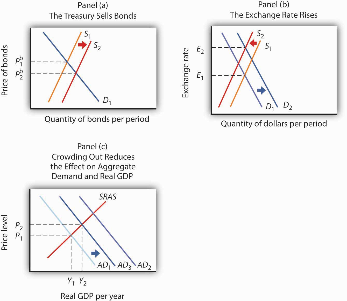 crowding out effect macroeconomics Crowding-out effect is reduced if there is a barro-ricardo effect there is little evidence that the barro-ricardo effect is very large how- ever, crowding-out can be significant.