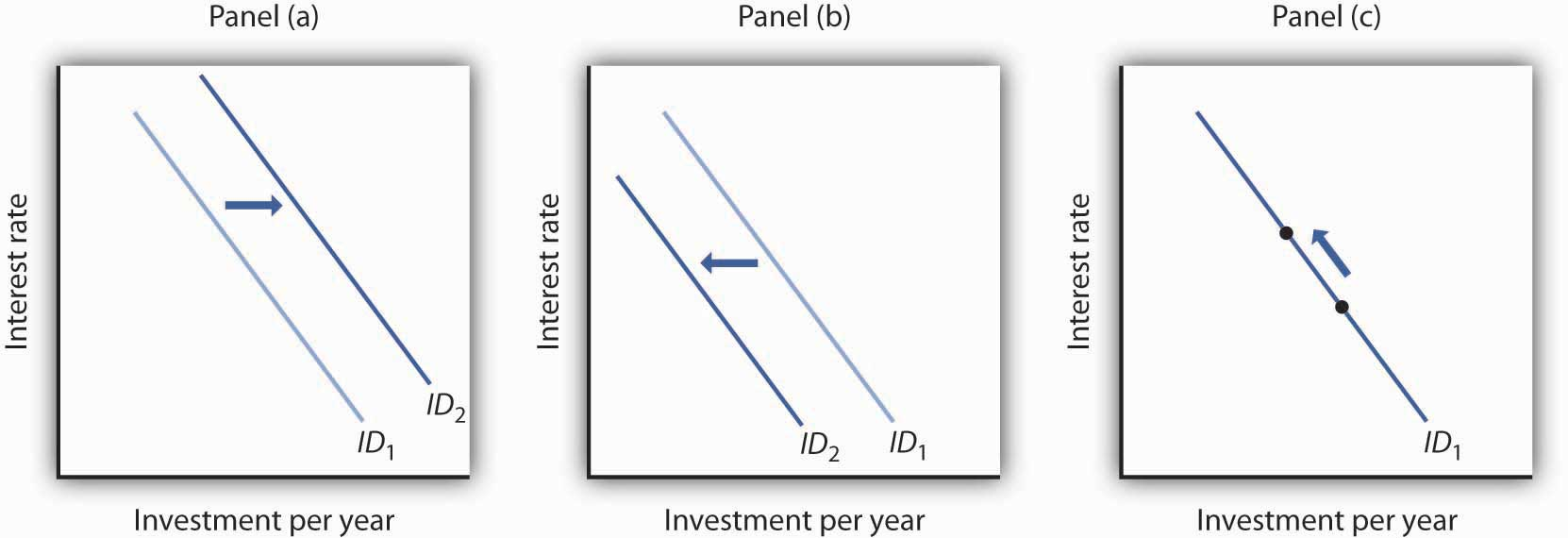 increases interest rates affect investment demand