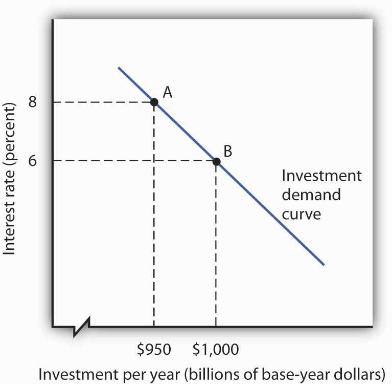 relationship between savings and investment macroeconomics definition