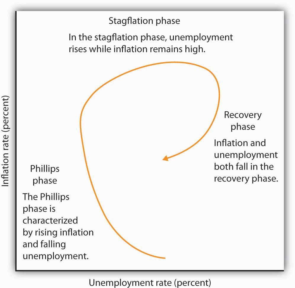 macroeconomics business cycles unemployment and inflation relationship