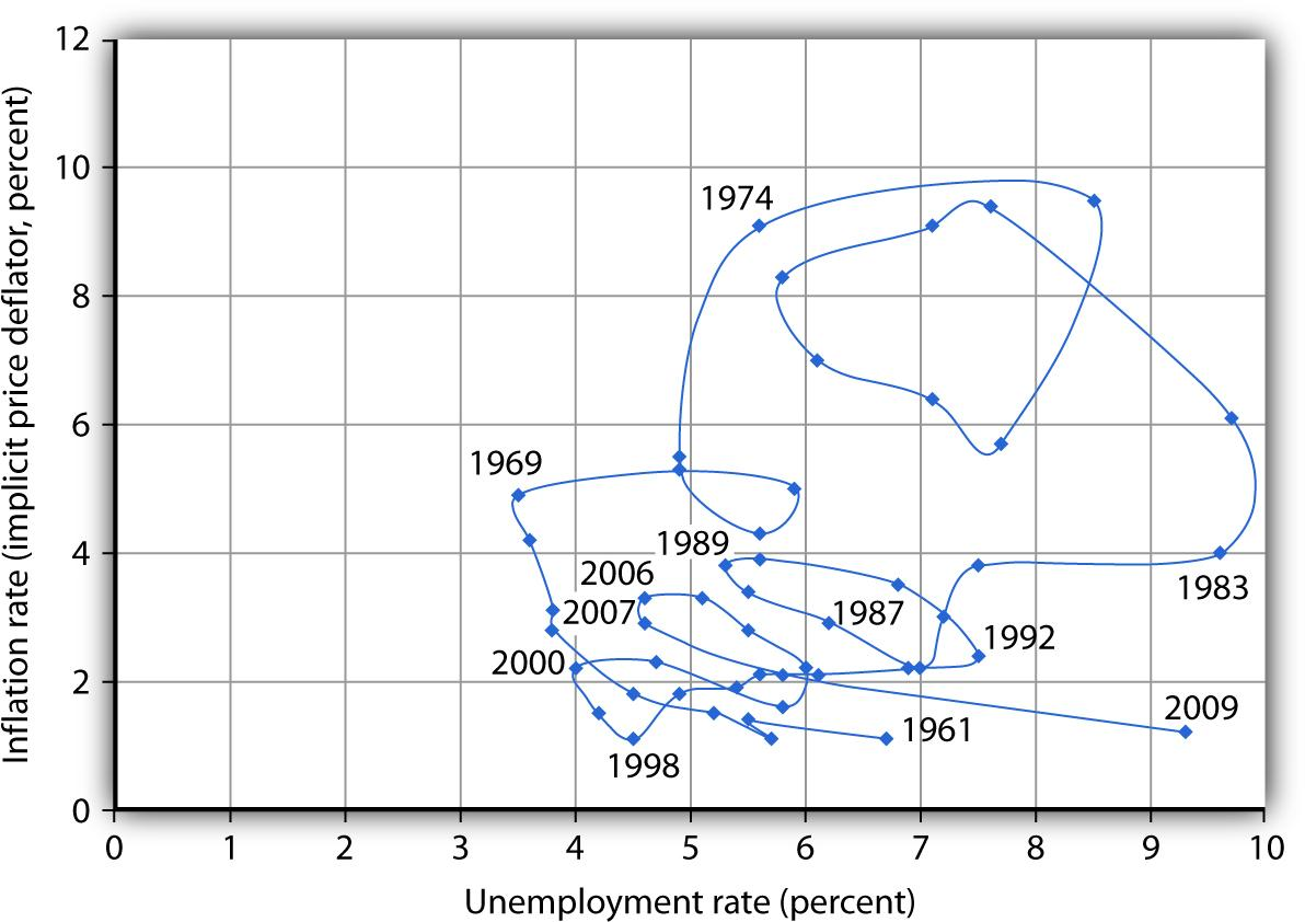 Relating inflation and unemployment cycles of inflation and unemployment pooptronica Choice Image