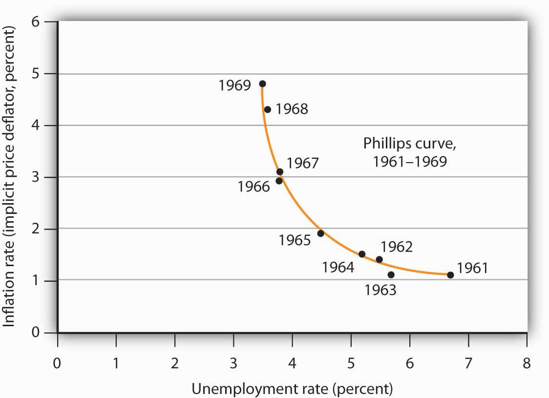 Relating Inflation and Unemployment