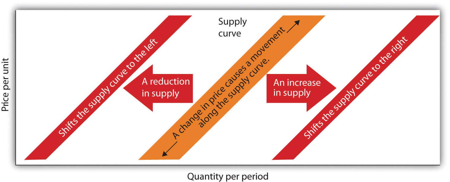 what causes a change in supply