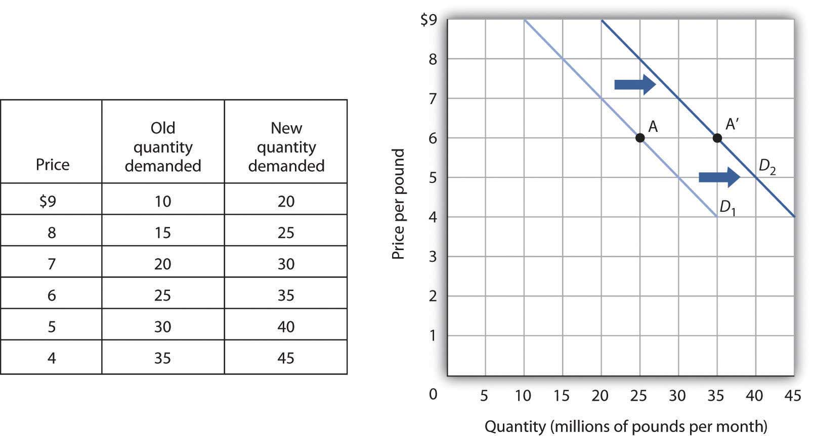 an increase in the quantity demanded means that