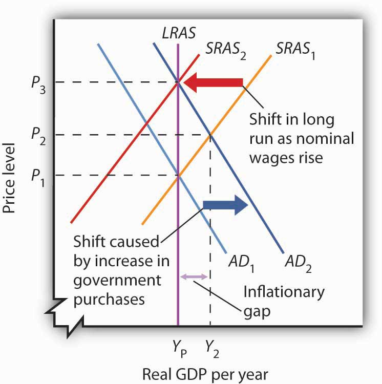 what effect would a reduction in personal income tax have in aggregate demand and aggregate supply Homework for chapter 11_answers  what effect would this shift in aggregate supply have upon the price  a 10 percent reduction in personal income tax rates.