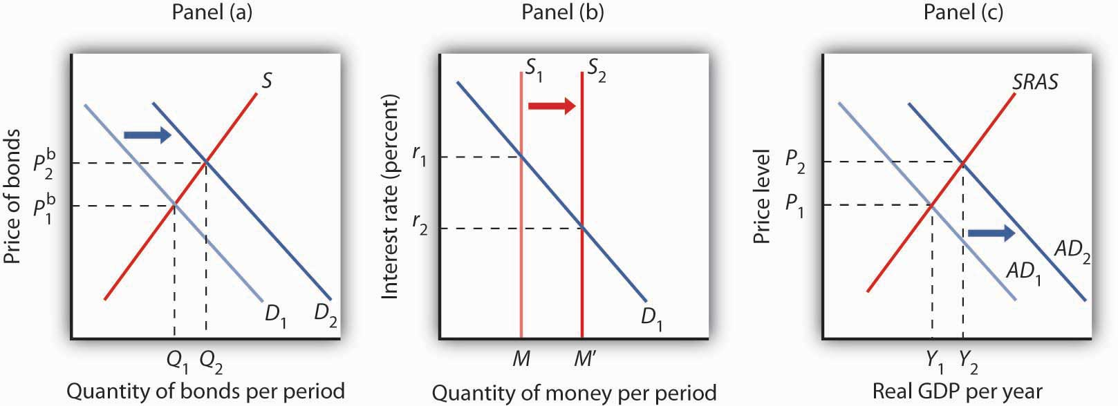 Demand Supply And Equilibrium In The Money Market