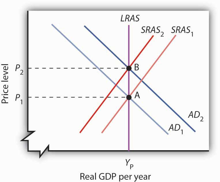 Explain the effect of monetary policies on the economy's production and employment.?