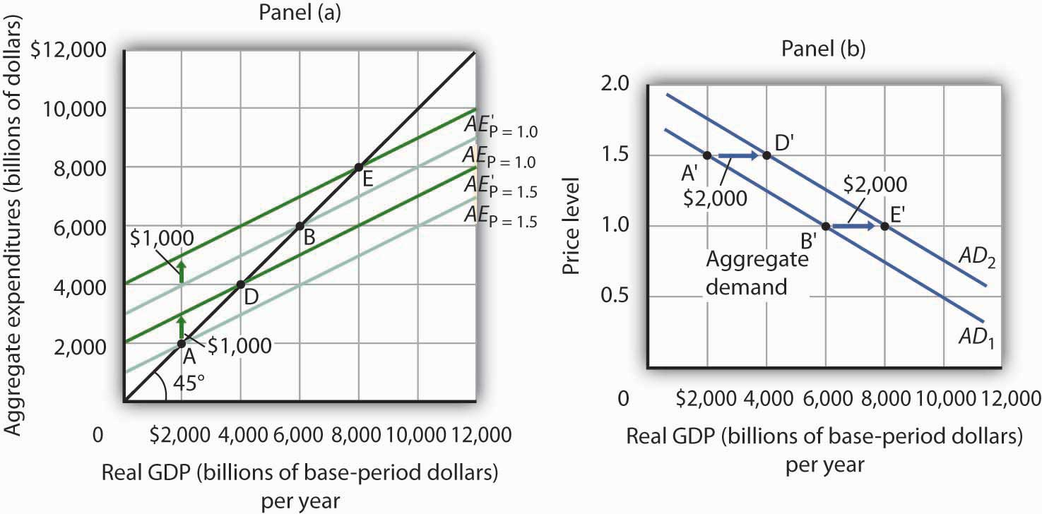 aggregate demand will increase if investment falls