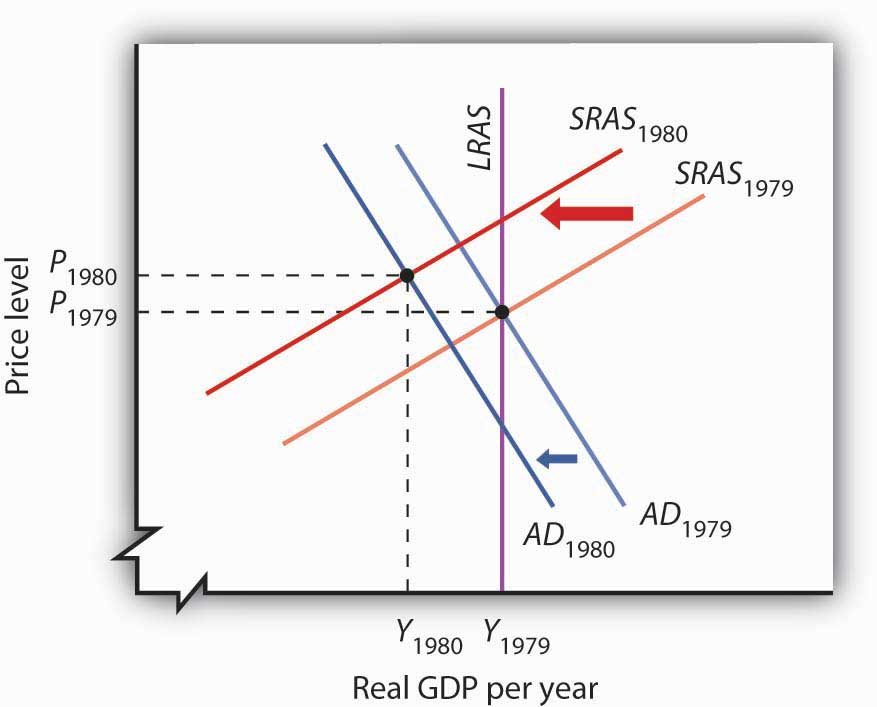 Expansionary fiscal policy vs contractionary fiscal policy
