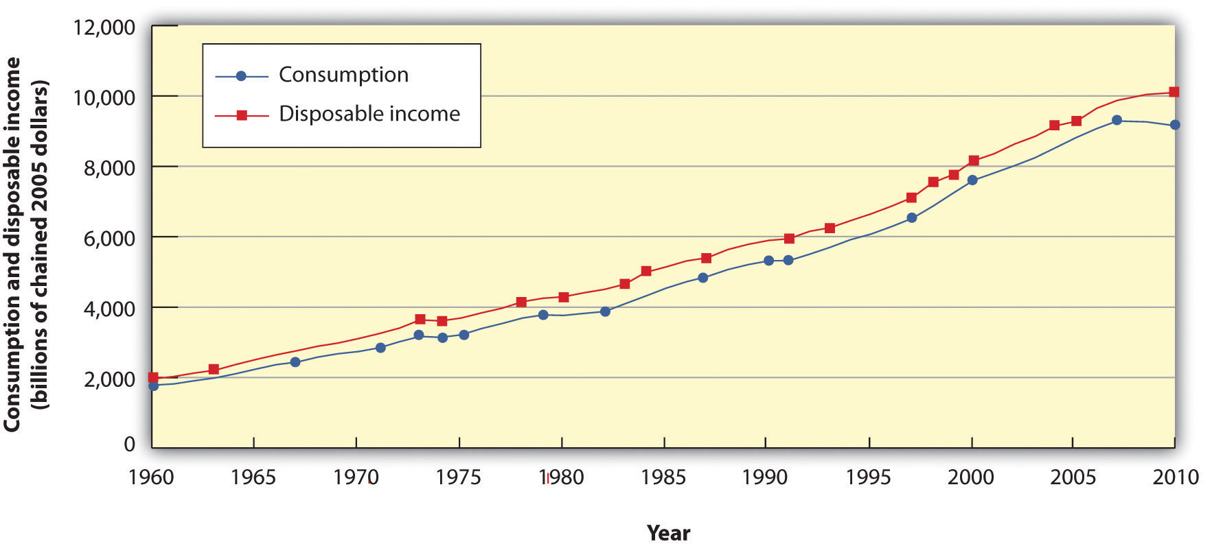 income and electricity consumption relationship help