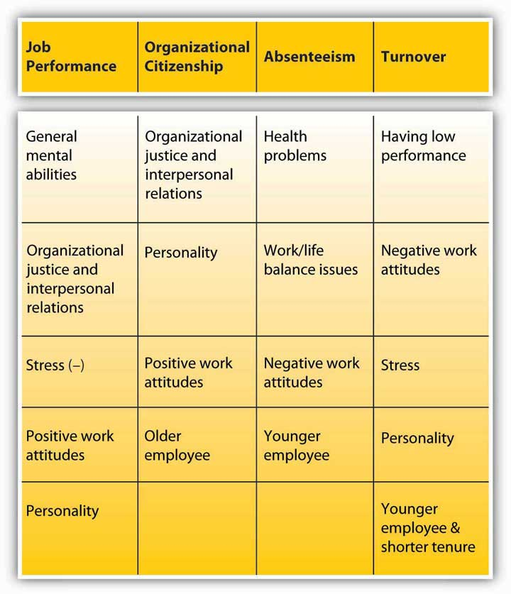 an overview of the ways to improve the productivity levels employee satisfaction production processe I'm going to offer 14 tips for improving employee satisfaction and engagement – strategies that leaders and managers at all levels can start using today but first, i culled through those 16 articles to try to quantify the issue.