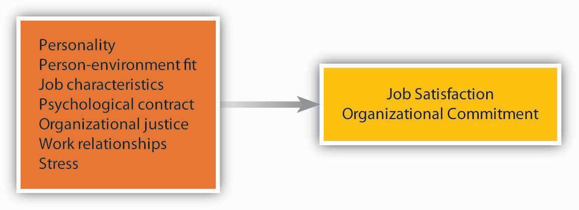 factors that affect job selection