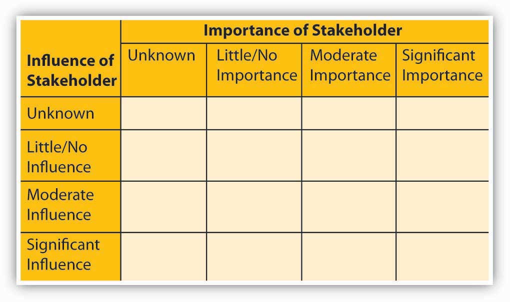 key factors of stakeholder management With internal alignment and a common understanding of stakeholder engagement, you can move on to building a strategy the following steps allow you to: p who is this approach for this executive introduction to engagement strategy: presents the bsr approach to stakeholder engagement highlights the benefit of engagement as a process.