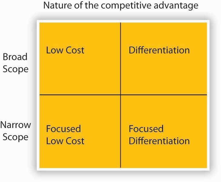 unilever cost differentiation strategy Strategies to fight low-cost rivals  hertz, procter & gamble takes on unilever,  condition necessary for a successful differentiation strategy is simple:.