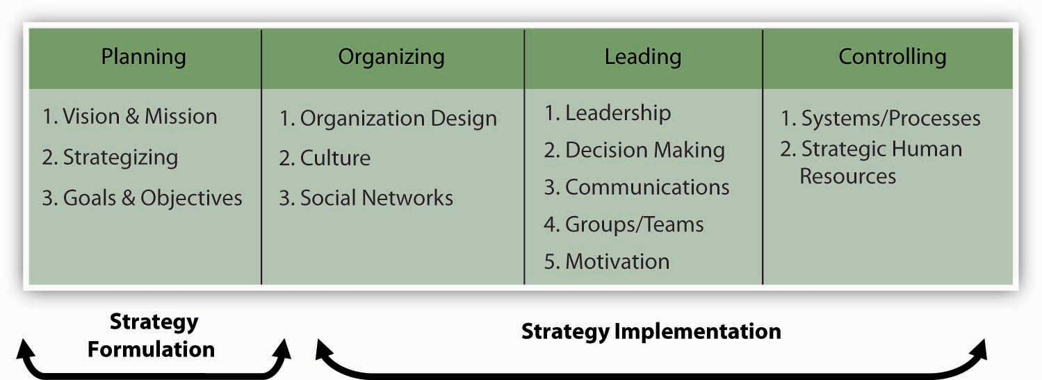 starbucks four functions of management Four functions of management the four functions of management the four functions of management are: planning, organizing, leading and controlling each organization must have and follow these four functions in order to become a successful business.
