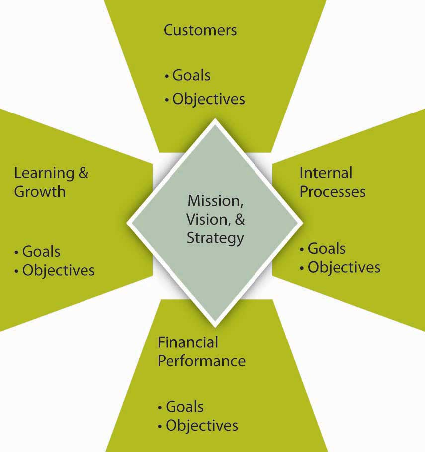 four related areas balanced scorecard