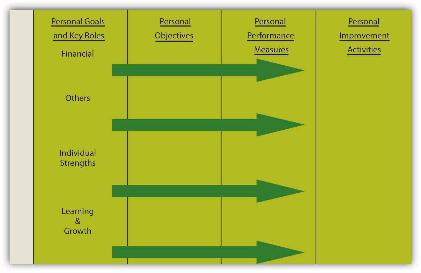 Employment Goal Examples Resume