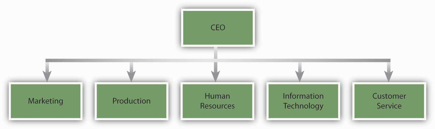 Management and structure of production