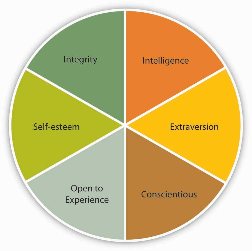 thesis leadership qualities