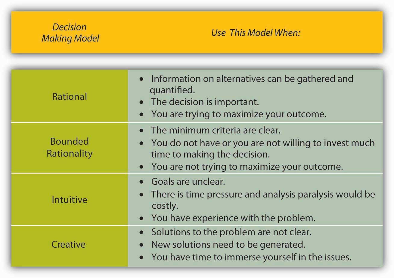 Principle of Management Essay