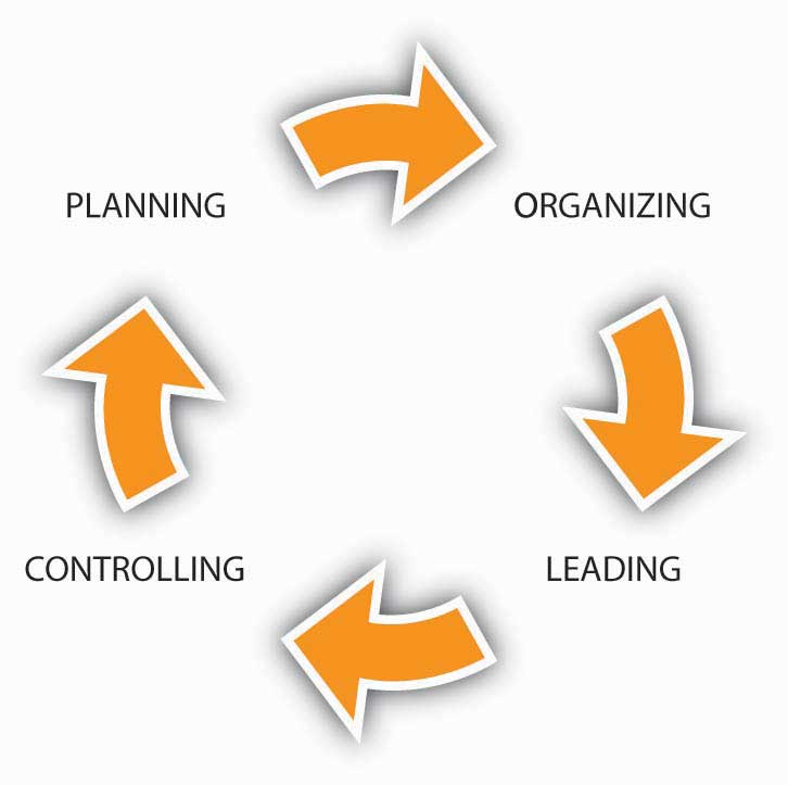 planning organizing leading and control Wal-mart planning and control  under this control mechanism profits and prices are compared to determine the efficiency of the organization audit controls are .