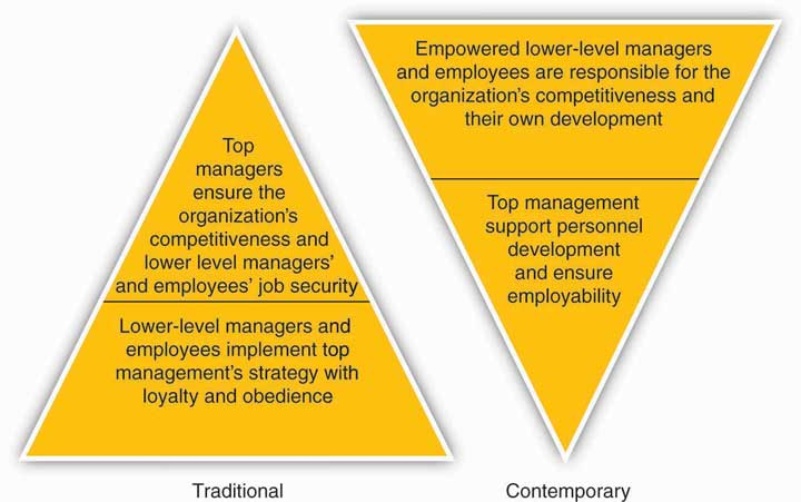 tradiotianal vs contemporary organizaion Traditional vs contemporary management accounting practices and so the responsibilities of the directors going to increase in organizations essential to success for the organization and these practices have been used in traditional way in organization (horngren.