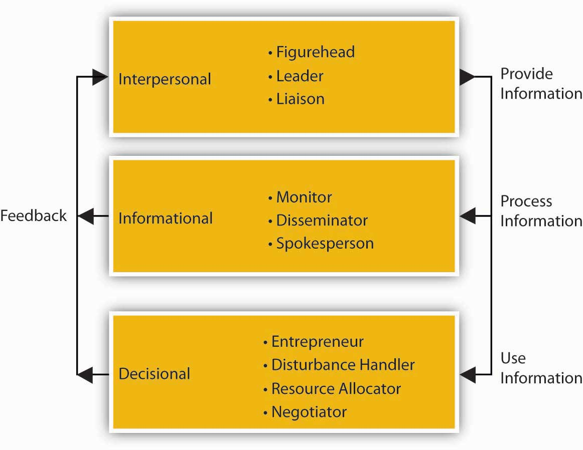 mitzbergs manager roles To do their jobs, managers assume these different roles no manager stays in any one role all of the time, but shifts back and forth these roles are leadership ( or interpersonal), informational, and decision making they were written about in detail in the 1970s by henry mintzberg, a professor at mcgill university in canada.