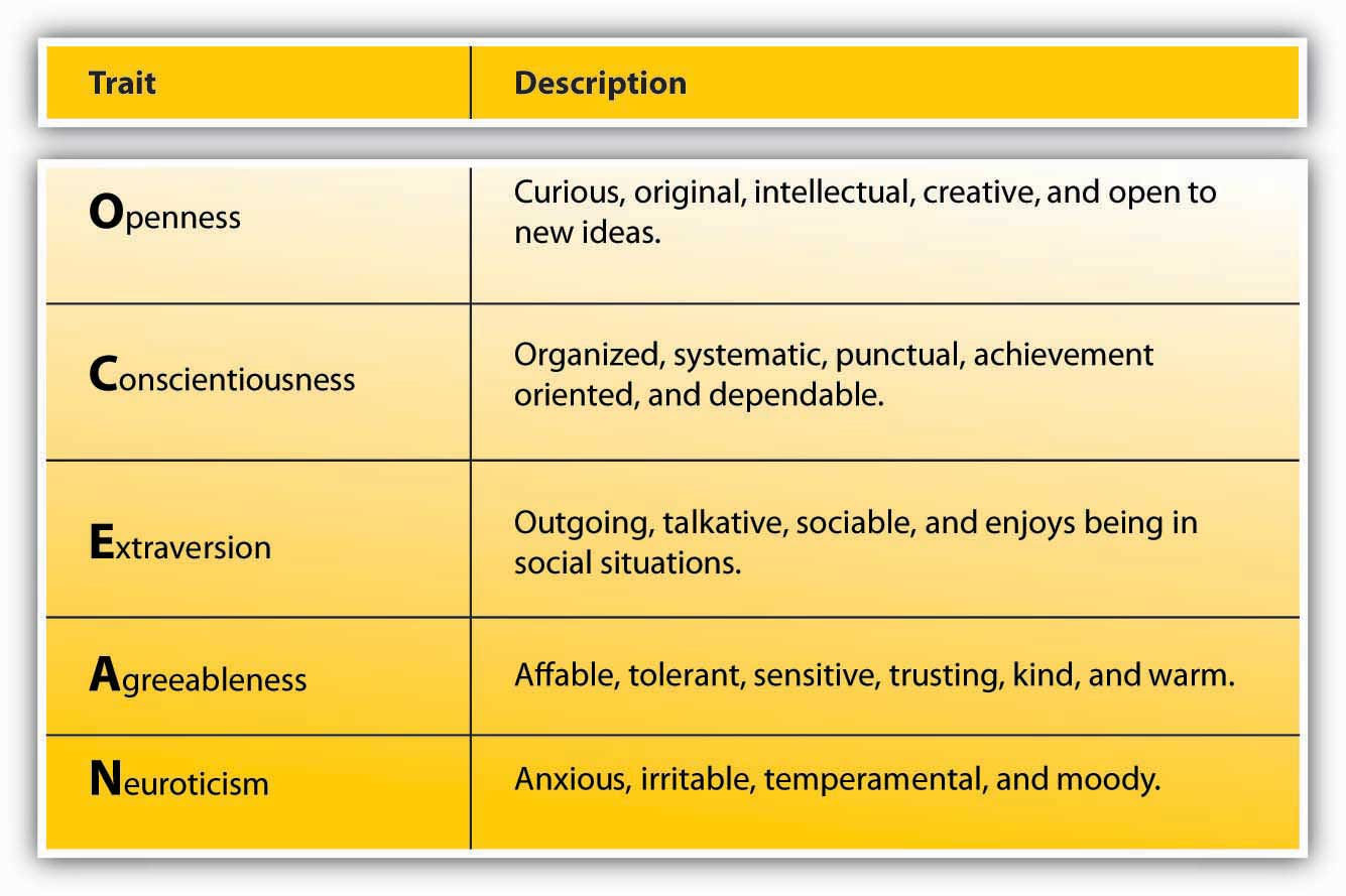 good personality traits to put on a resume