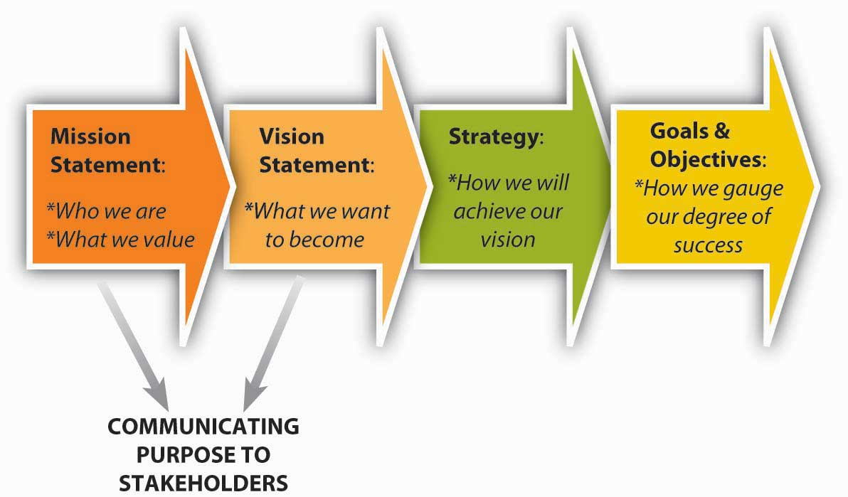the roles of mission vision and values