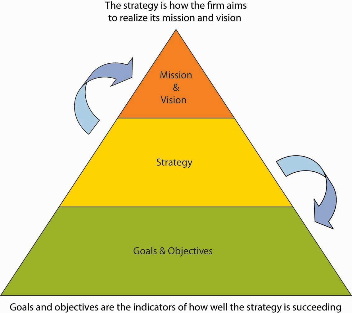 Sony case study strategic management