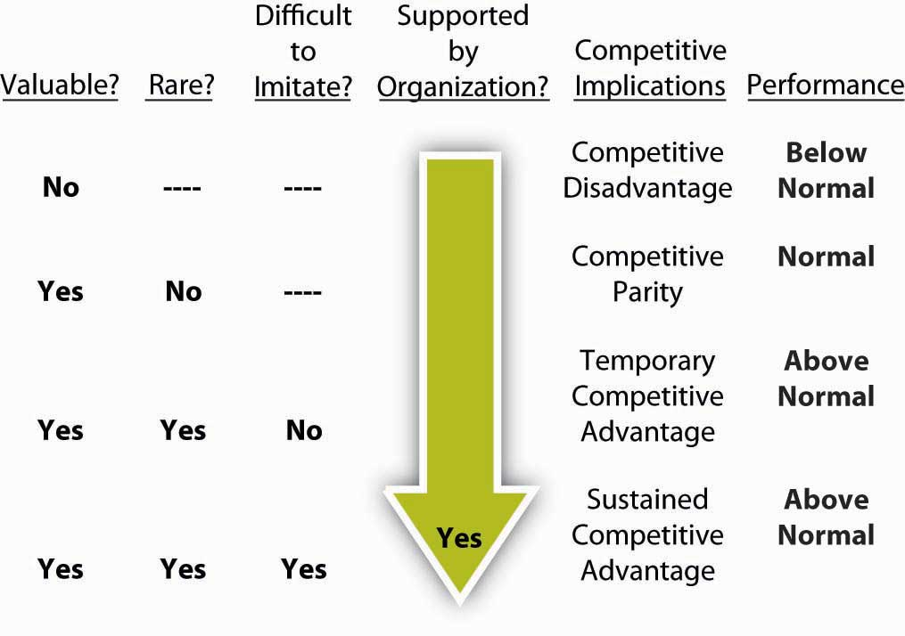 what is resource based view of strategy google
